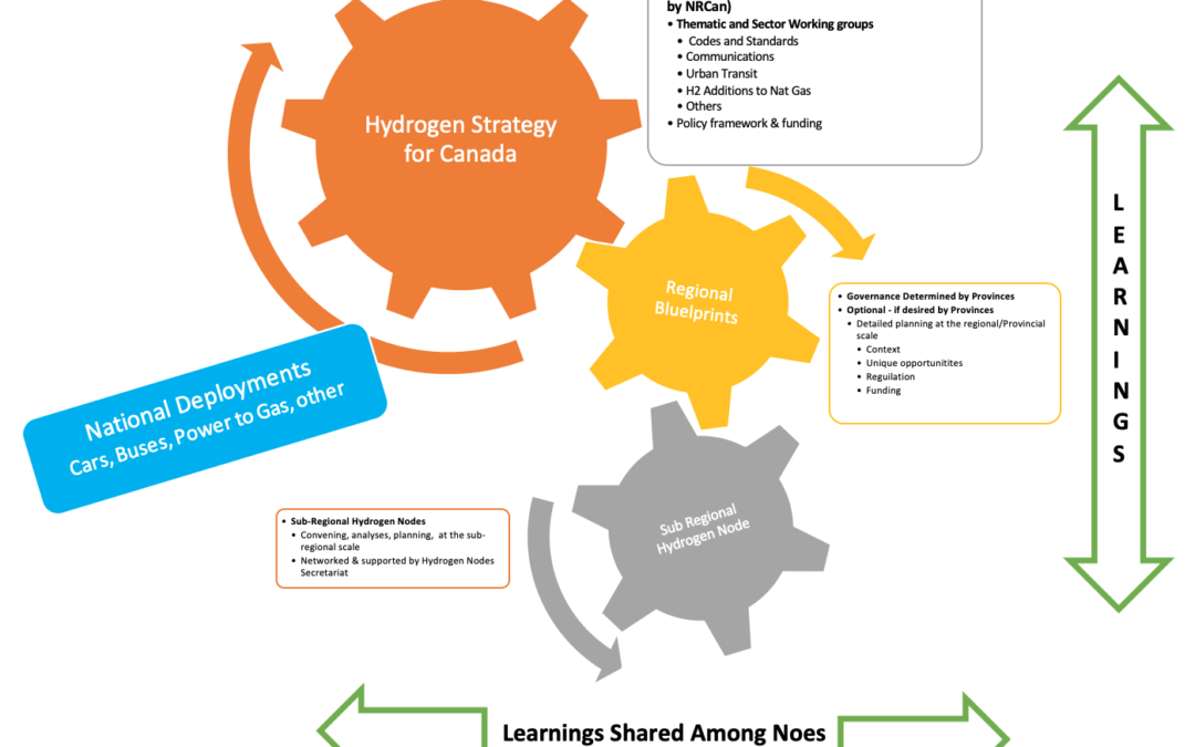 Explainer: Building Out a Hydrogen Economy in Canada
